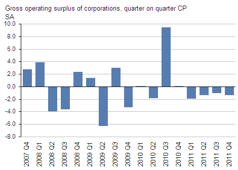 Presents operating surplus of corporations
