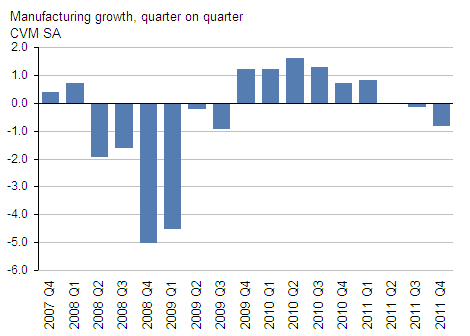 Presents manufacturing growth CVM, GDP Q4 2011