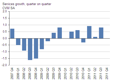 Presents services growth, GDP Q4 2011