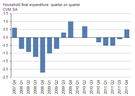 Presents household final expenditure, GDP Q4 2011