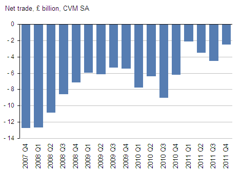Presents net trade CVM, GDP Q4 2011