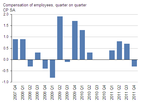 Presents compensation of employees,  current prices, GDP Q4 2011