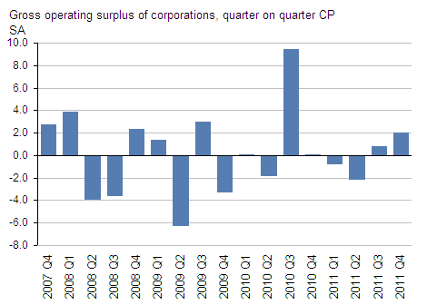 Presents operating surplus of corporations, GDP Q4 2011
