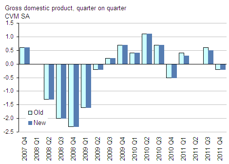 Presents gross domestic product, CVM, GDP Q4 2011