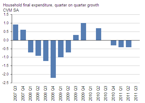 Presents household final expenditure