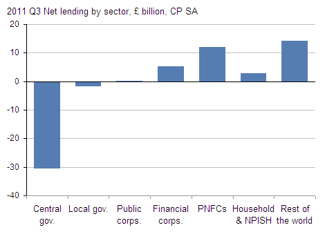 Presents net lending by sector CP SA