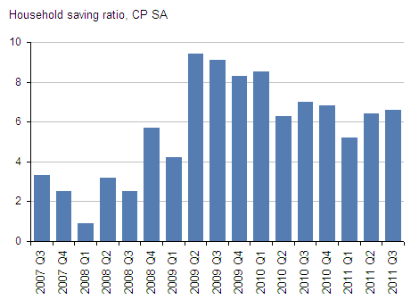 Presents household savings ratio CP SA