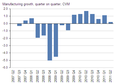 Presents manufacturing growth CVM