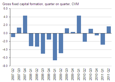 Presents gross fixed capital formation, CVM