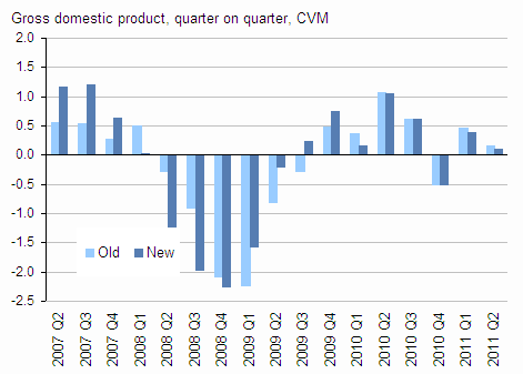 Presents gross domestic product, CVM