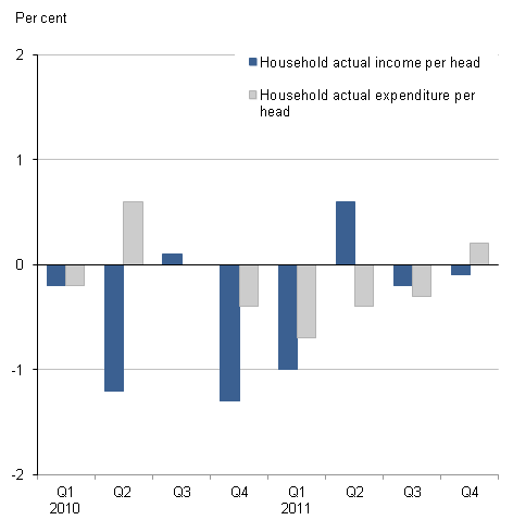 Chart showing the quarterly change in household actual income and expenditure per head for the United Kingdom