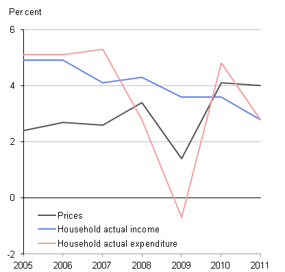 chart showing the annual change in the price level and household actual income and expenditure for the United Kingdom for the period 2005 to 2011