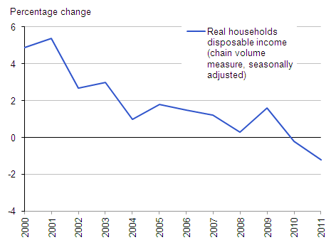 Real household disposable income (Percentage change)