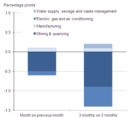 Contributions to growth in the production sector in January 2012 (percentage points)