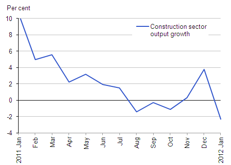 Construction sector output growth (per cent, month on month a year ago)