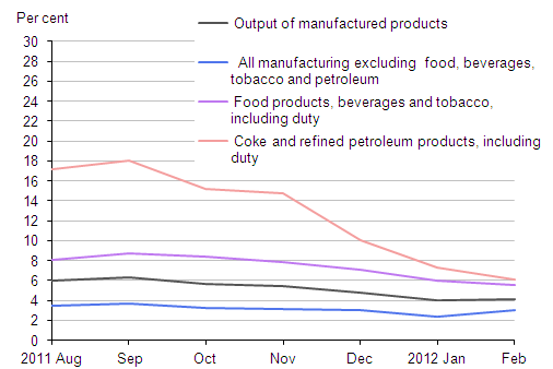 Breakdown of output prices (month on same month a year ago)