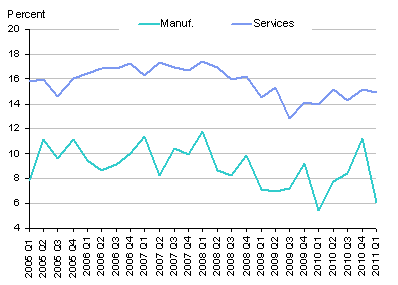 SCT Net ROR Manf (LRYC) and SVCS (LRYP) 2011Q1