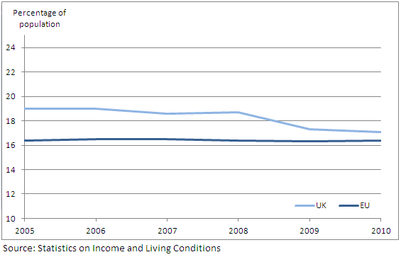 Figure 1: UK and EU average at-risk-of-poverty rates for total population: 2005-2010