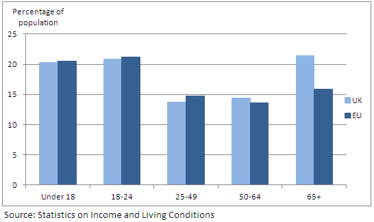 Figure 3: UK and EU average at-risk-of-poverty rate by age group: 2010