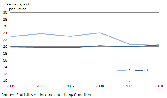 Figure 4: At-risk-of-poverty rate for UK and EU-average for population aged under 18: 2005-2010