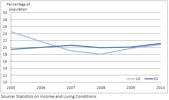 Figure 5: At-risk-of-poverty rate for UK and EU-average for population aged 18-24: 2005-2010