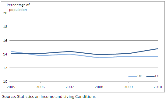 Figure 6: At-risk-of-poverty rate for UK and EU-average for population aged 25-49: 2005-2010