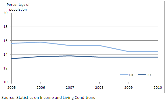 Figure 7: At-risk-of-poverty rate for UK and EU-average for population aged aged 50-64: 2005-2010
