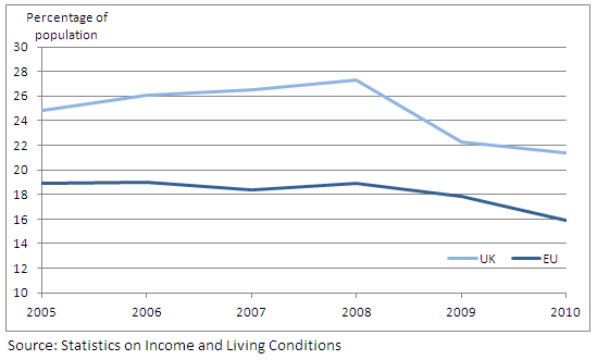 Figure 8: At-risk-of-poverty rate for UK and EU-average for population aged 65 and over: 2005-2010