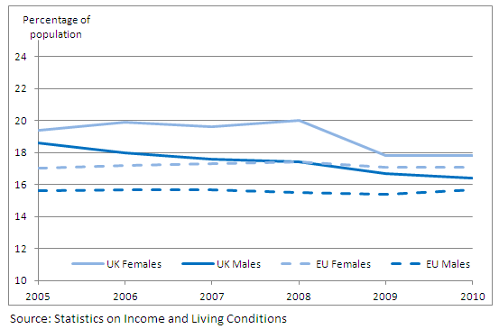 Figure 9: UK and EU-average at-risk-of-poverty rate by gender: 2005-2010