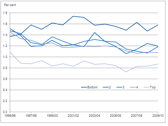 Figure 2: Expenditure on alcohol duty as a proportion of household disposable income by quintile group, 1995/96-2009/10