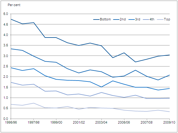 Figure 7: Expenditure on alcohol duty as a proportion of household disposable income by quintile group, 1995/96-2009/10