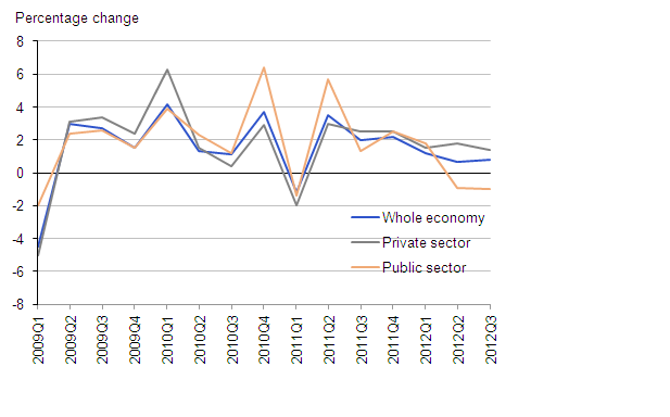 Labour Costs per Hour year on year growth - whole economy, private sector and public sector Q1 2009 - Q3 2012