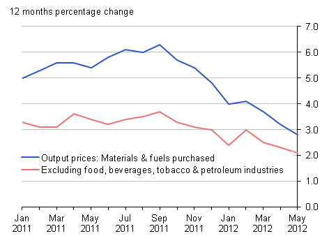 Output prices 12 months percentage change: materials & fuels purchased and excluding food, beverages, tobacco & petroleum industries, May 2012