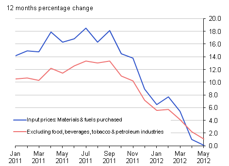 Input prices (materials & fuel) purchased and excluding food, beverages, tobacco & petroleum industries: 12 months percentage change, May 2012