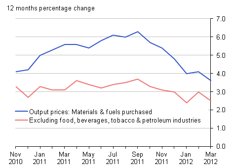 Output prices 12 months percentage change: materials & fuels purchased and excluding food, beverages, tobacco & petroleum industries - March 2012