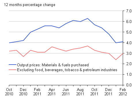 Output prices 12 months percentage change: materials & fuels purchased and excluding food, beverages, tobacco & petroleum industries - February 2012