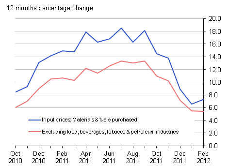 Input prices (materials & fuel) purchased and excluding food, beverages, tobacco & petroleum industries: 12 months percentage change - February 2012