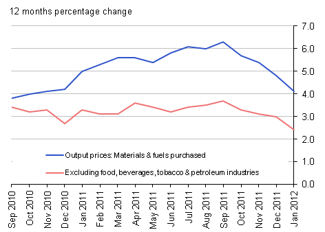 Output prices 12 months percentage change: materials & fuels purchased and excluding food, beverages, tobacco & petroleum industries - January 2012