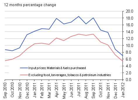 Input prices (materials & fuel) purchased and excluding food, beverages, tobacco & petroleum industries: 12 months percentage change - January 2012