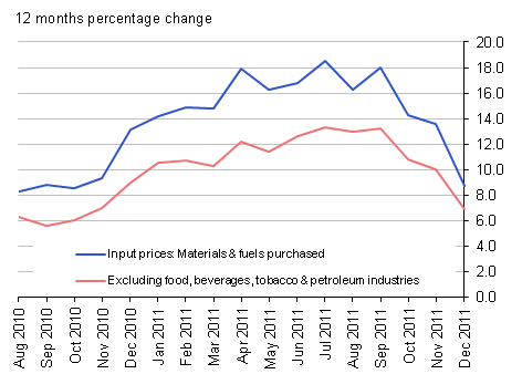 Input prices (materials & fuel) purchased and excluding food, beverages, tobacco & petroleum industries: 12 months percentage change - December 2011