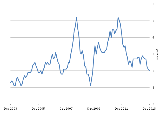 Figure A: CPI 12-month inflation rate for the last 10 years: December 2003 to December 2013