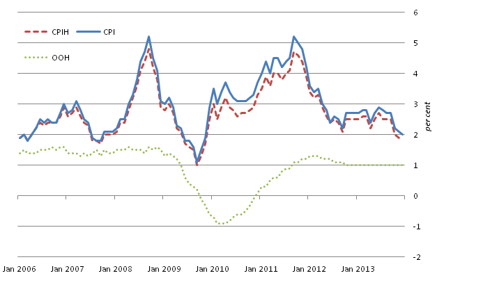 Figure C: CPIH, OOH component and CPI 12-month rates since January 2006