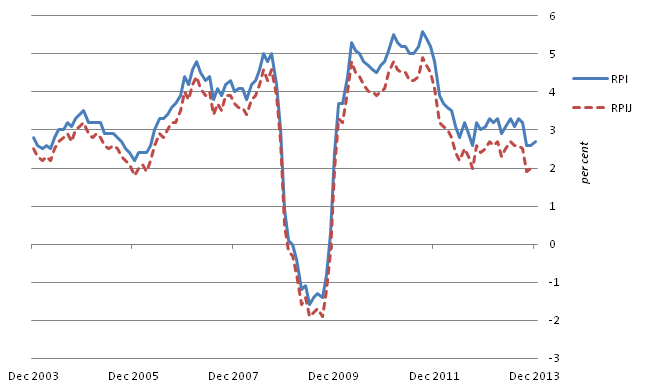 Figure D: RPI and RPIJ 12-month rates for the last 10 years: December 2003 to December 2013