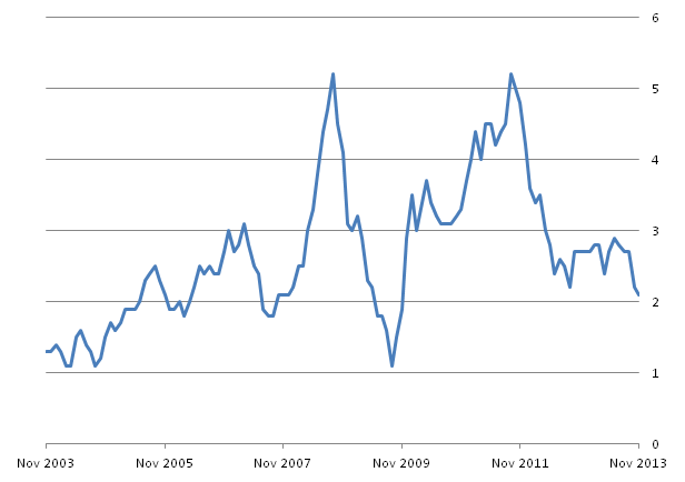 Figure A: CPI 12-month inflation rate for the last 10 years: November 2003 to November 2013