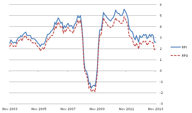 Figure D: RPI and RPIJ 12-month rates for the last 10 years: November 2003 to November 2013
