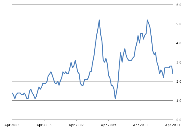 Figure A: CPI 12-month rate for the last ten years: April 2003 to April 2013