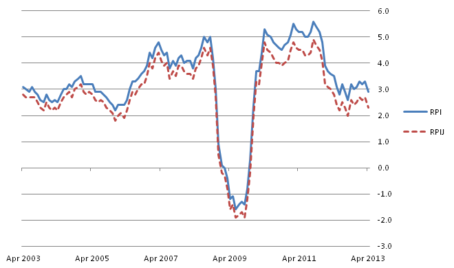 Figure D: RPI and RPIJ 12-month rates for the last ten years: April 2003 to April 2013