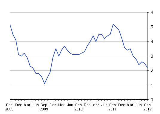 This chart shows the percentage changes over 12 months from September 2008 to September 2012