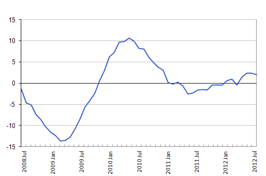 Chart detailing the annual rate of change for UK all dwelling house prices