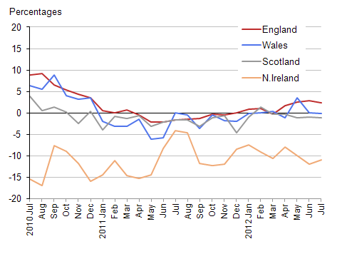 Chart showing the annual rates of change for the average all dwelling house price by country